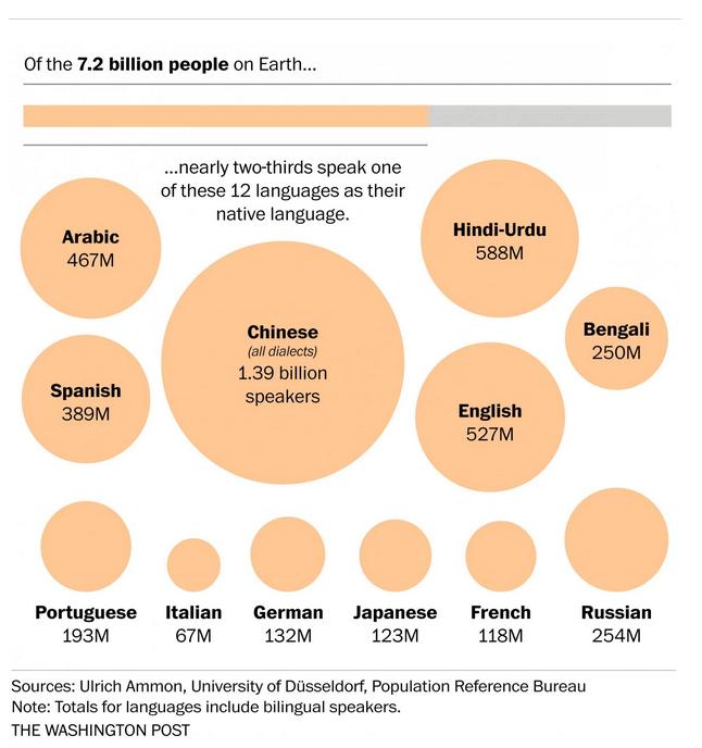 12 most spoken native languages