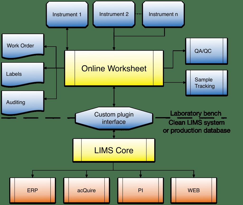 Lims Advantages And Lab Automation Benefits