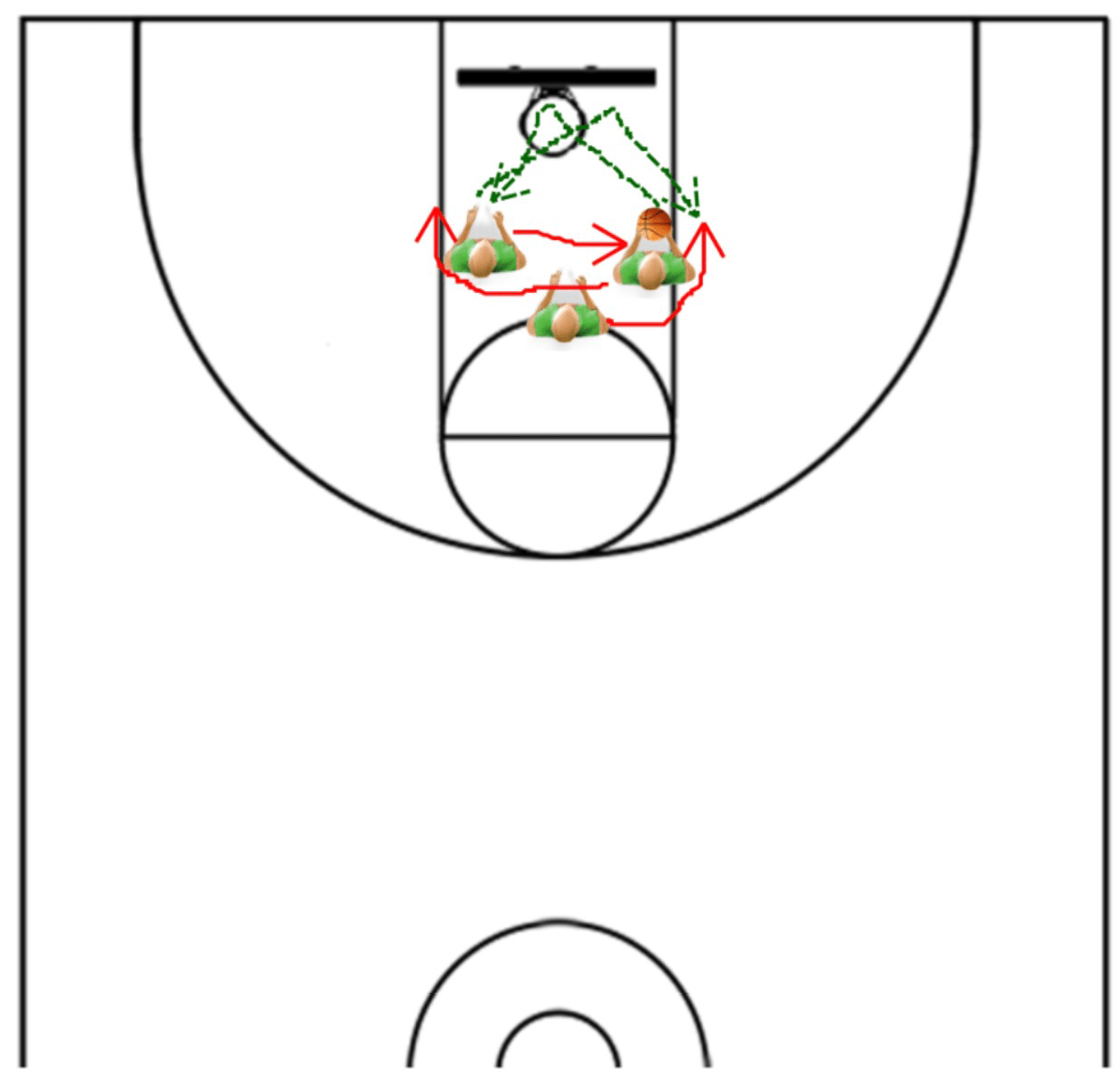 3 Secrets For Increasing Your Offensive Rebound Total