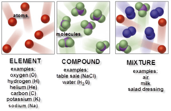 What are the kinds of molecules? | Science online