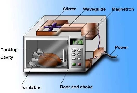 microwave technology uses and dangers