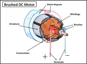DC motor uses , structure & How to increase the efficiency