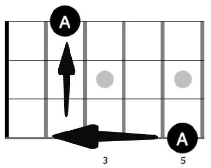 2. 3 frets to the left, 3 strings towards the floor
