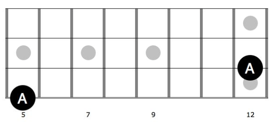 3. 12 frets to the right on the same string