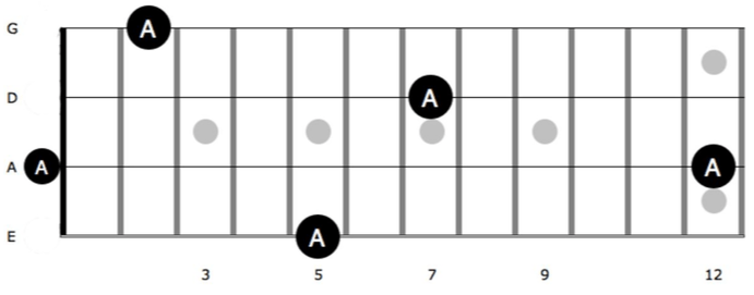 4 Very Useful Octave Patterns
