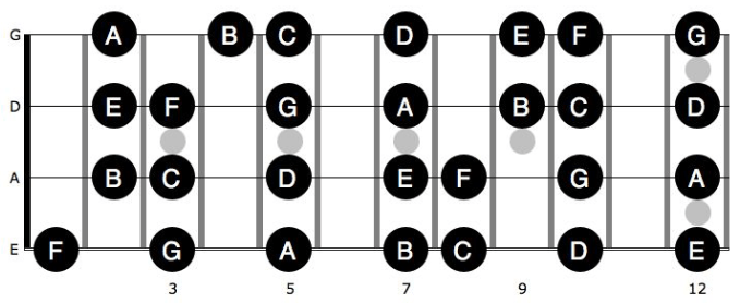 Just the white notes on the bass