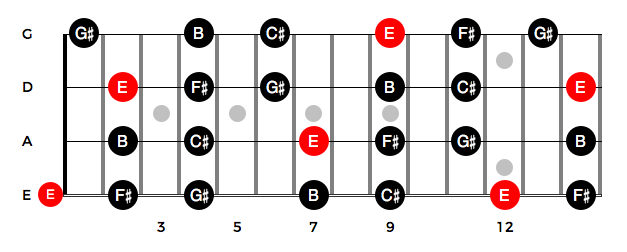 E Major Pentatonic up to the 14th fret