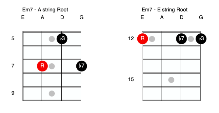 E minor 7 Bass Guitar Double Stops