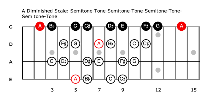 The Diminished Scale - formula for bass guitar