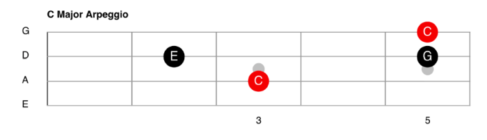 C Major Arpeggio For Bass Guitar