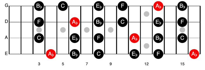 Ab Major Pentatonic (relative scale of F Minor pentatonic)