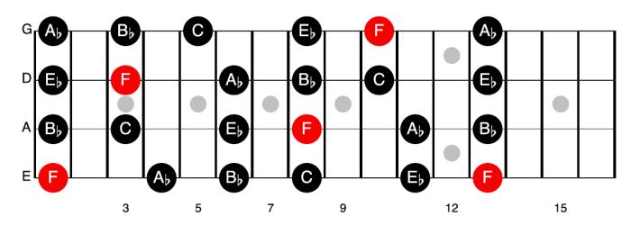F minor pentatonic (relative scale of Ab Major)