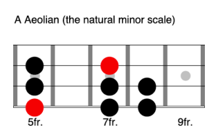 A Aeolian - Learn the modes on bass guitar