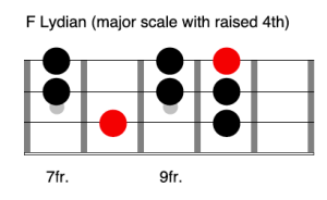 F Lydian - Learn the modes on bass guitar