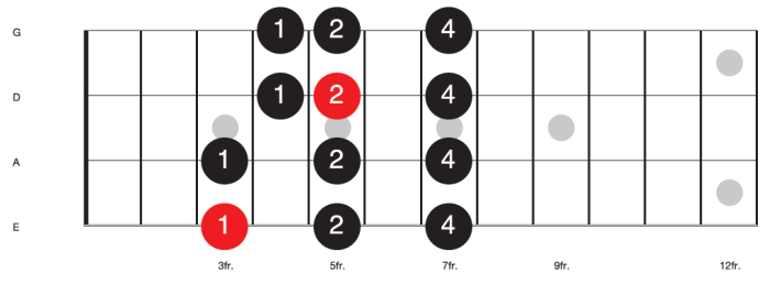 3 note per string patterns