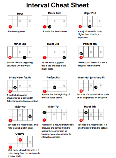 learn bass guitar intervals to easily work out basslines