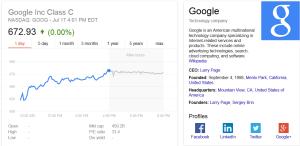 Cresterea actiunilor Google
