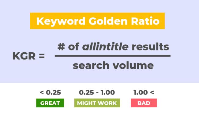 KGR keyword Strategy