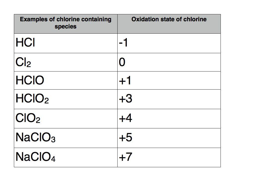 Chlorine 001