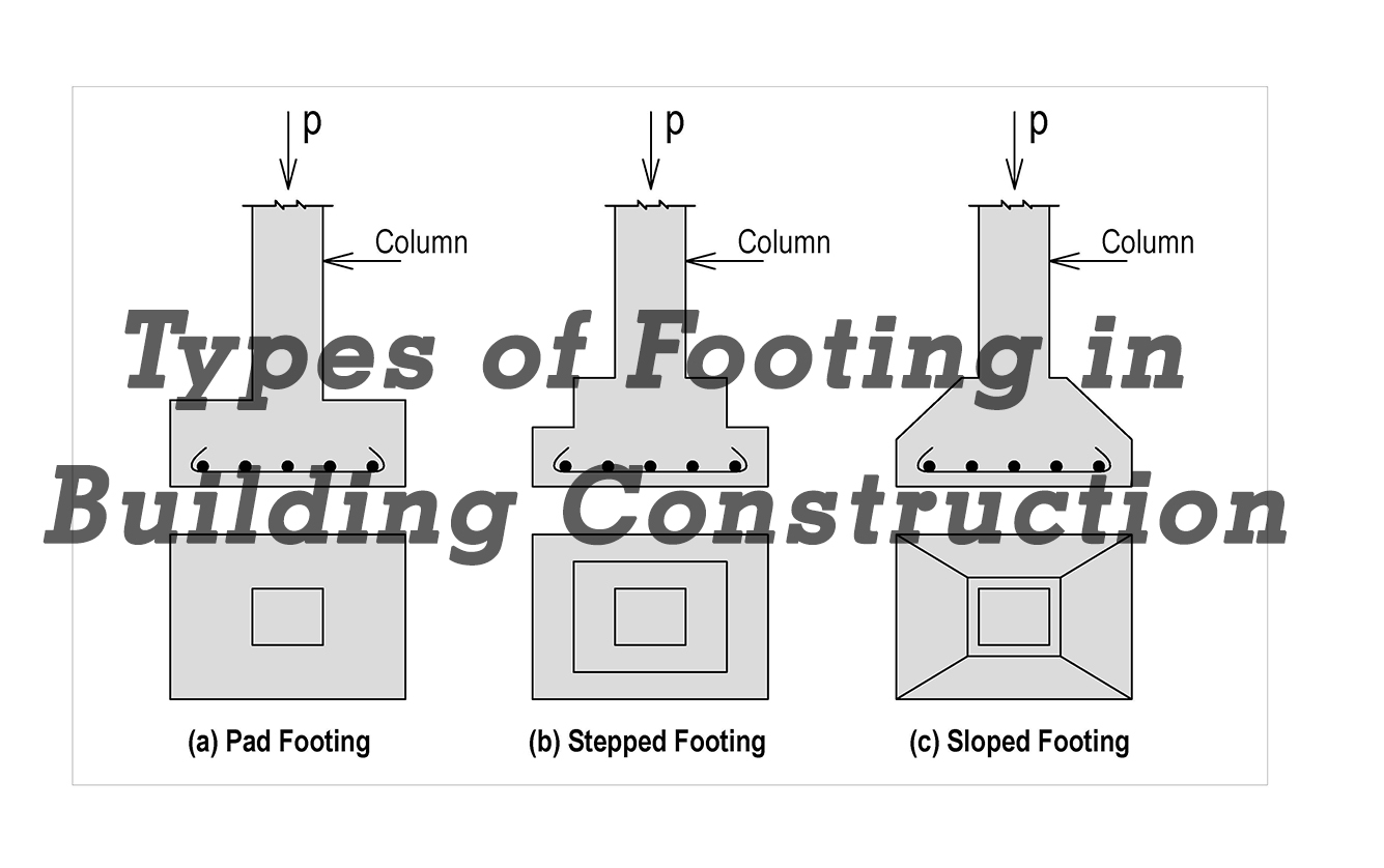 Types of Footing in Building Construction