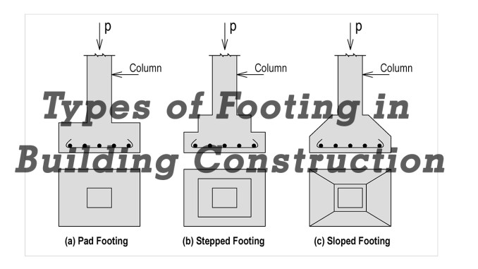 Types of footing in building construction for Types of foundation in building construction