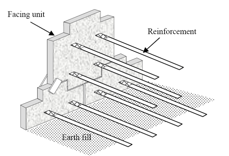 Retaining Structures and Types