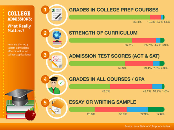 10 Most Important Factors in College Admissions