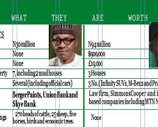 Buhari and Osinbajo declares Asset Open to Public