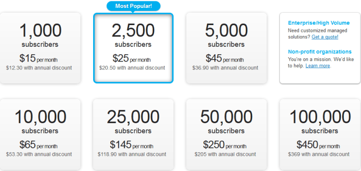 Get Response Email marketing subscription plan