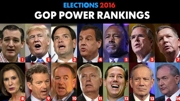 2016 USA TODAY GOP Power Rankings