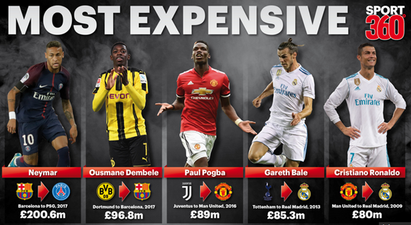 Most Expensive Football Players