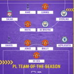 2017/18 English Premier League Team Of The Season So Far