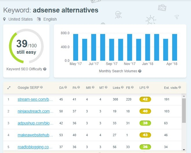 KWFinder review - Finding Keyword SEO difficulty score
