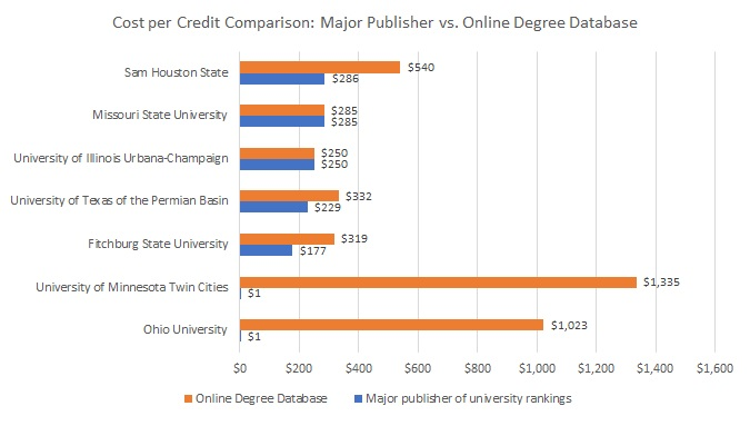 Compare data from an OED to the Online Degree Database