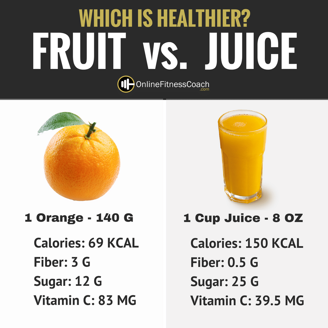 Is Fruit Juice Bad For You Online Fitness Coach
