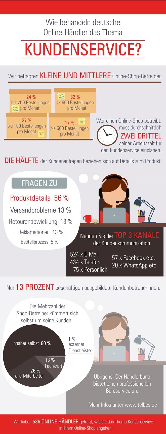 Kundenservice_infografik_660 Kundenservice: Worauf müssen sich Shopbetreiber einstellen?