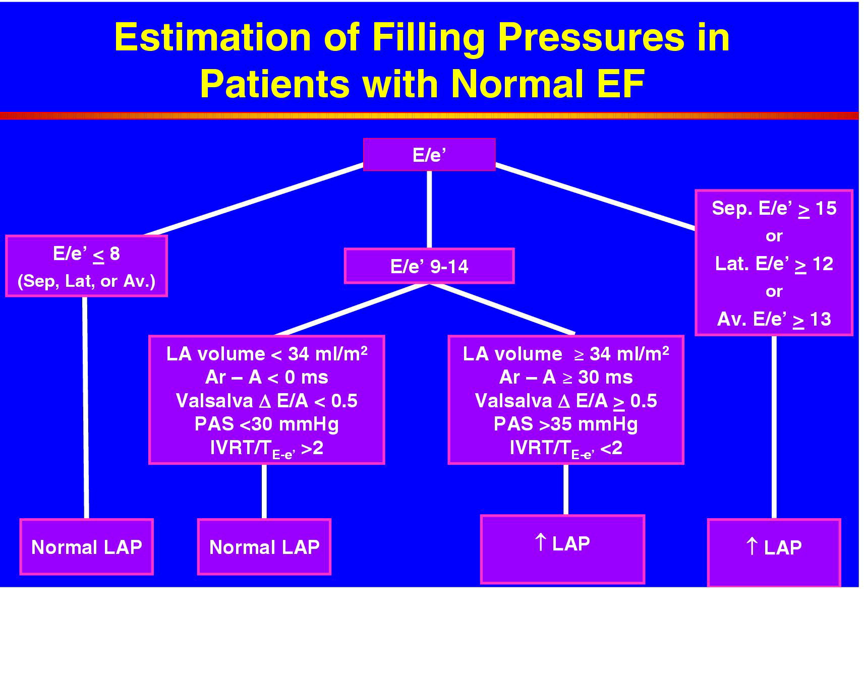 Recommendations For The Evaluation Of Left Ventricular Diastolic Function By Echocardiography