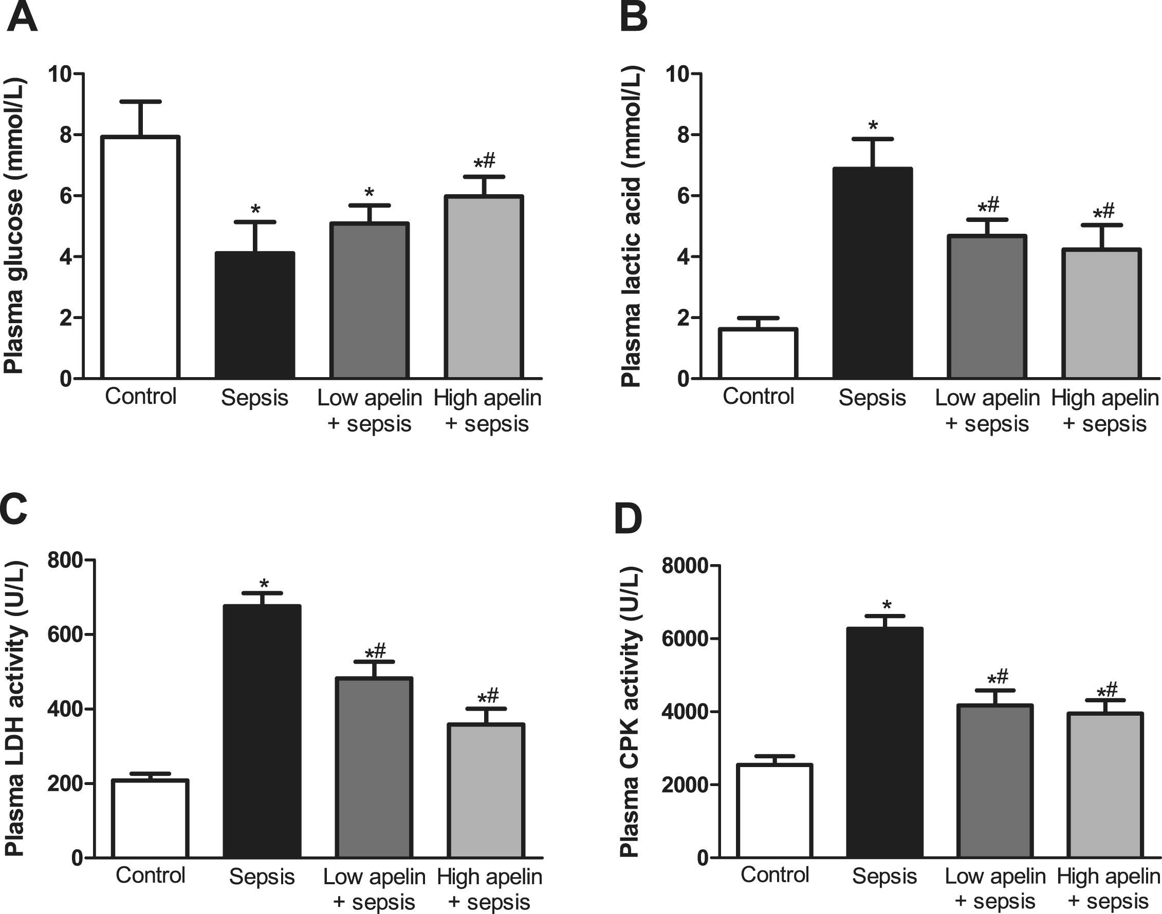 Apelin Antagonizes Myocardial Impairment In Sepsis