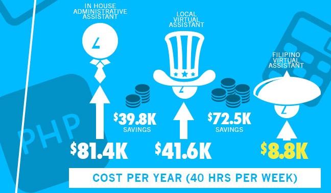 admin va cost savings