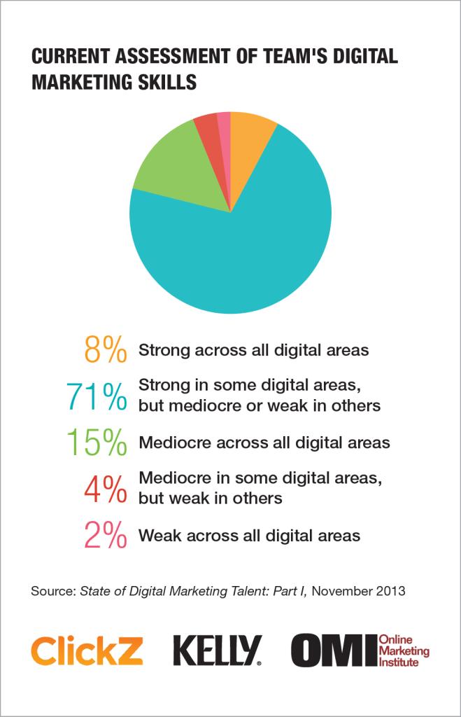 Digital Marketing Talent Report Skills Are Inflated