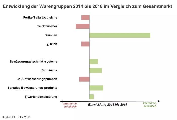 Studie: Der Markt für Gartenschläuche, Teichfolien und Co. verzeichnet deutliches Umsatzplus