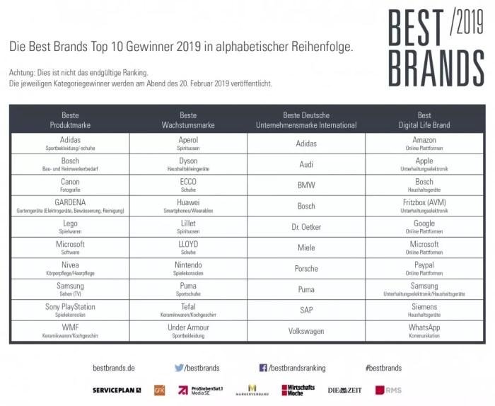 Best Brands - Die Top 10 Gewinner 2019 in alphabetischer Reihenfolge