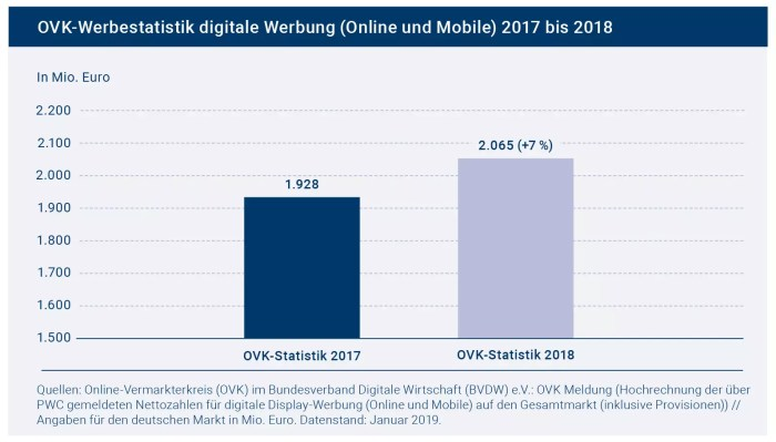 Digitale Werbung konnte 2018 um sieben Prozent zulegen