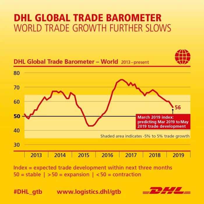 DHL Global Trade Barometer: Welthandel wächst langsamer, trotz Abwärtsrisiken und pessimistischen Prognosen