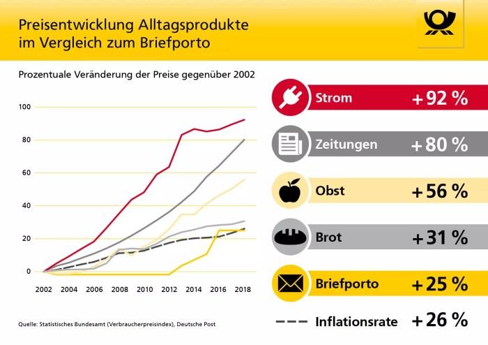Deutsche Post beantragt neue Briefpreise ab 1. Juli 2019