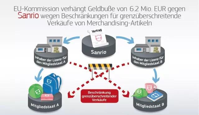 """EU Kommission verhängt 6.2 Mio. EUR Geldbuße gegen Sanrio wegen Beschränkung grenzübergreifender Verkäufe von Merchandising-Artikeln der Marke """"Hello Kitty"""""""