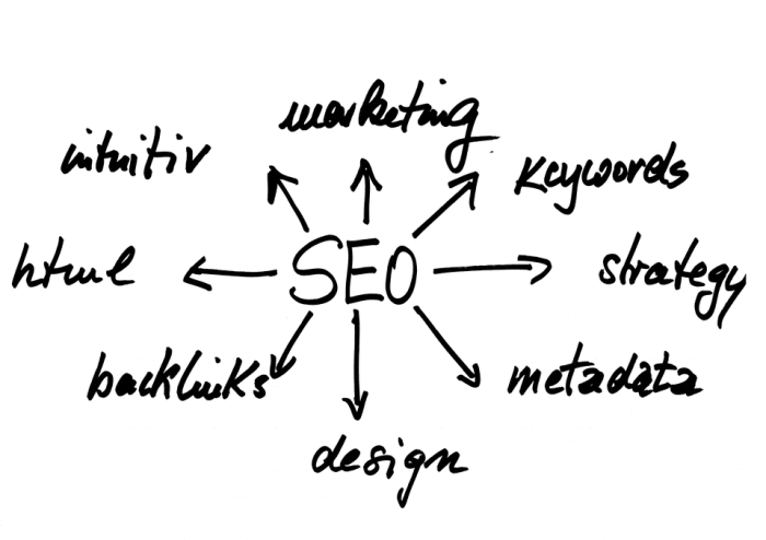 E-Commerce und SEO Agenturen – Die Arbeit die wichtig ist