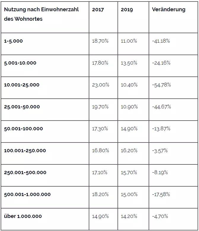 In Klein- und Mittelstädten verliert der Multichannel-Handel im E-Commerce den Anschluss