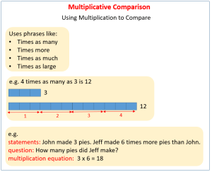 Multiplicative Comparisons (solutions, examples, videos
