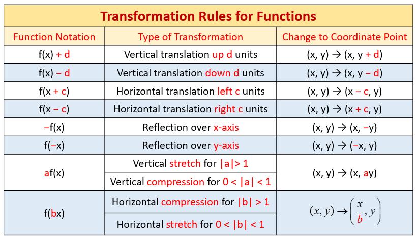 Translation Math Equations
